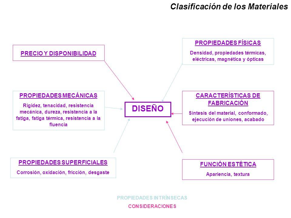 Clasificación de los Materiales DISEÑO PROPIEDADES FÍSICAS Densidad, propiedades térmicas, eléctricas, magnética y ópticas CARACTERÍSTICAS DE FABRICAC