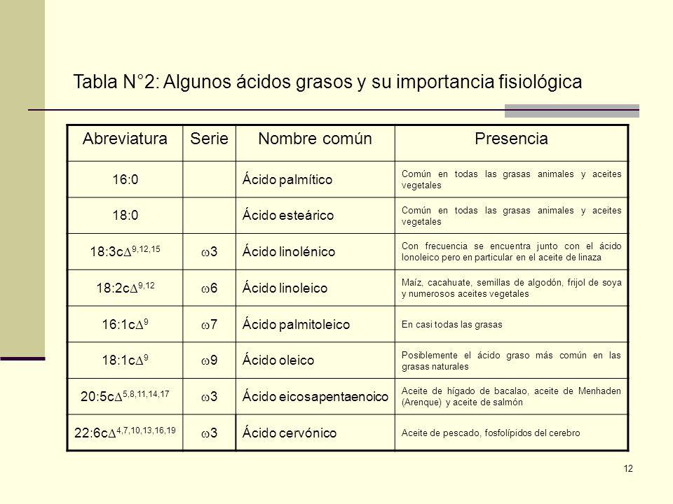 12 Tabla N°2: Algunos ácidos grasos y su importancia fisiológica AbreviaturaSerieNombre comúnPresencia 16:0Ácido palmítico Común en todas las grasas a