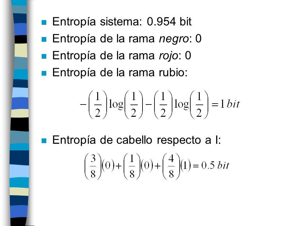 n Entropía sistema: 0.954 bit n Entropía de la rama negro: 0 n Entropía de la rama rojo: 0 n Entropía de la rama rubio: n Entropía de cabello respecto