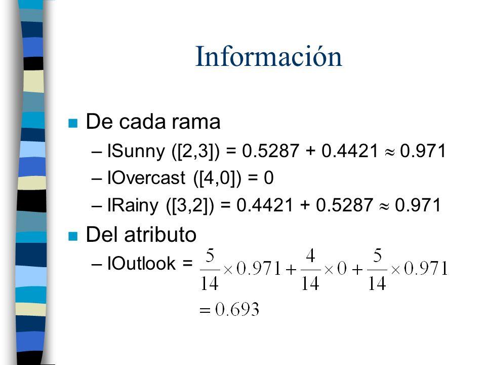 Información n De cada rama –ISunny ([2,3]) = 0.5287 + 0.4421 0.971 –IOvercast ([4,0]) = 0 –IRainy ([3,2]) = 0.4421 + 0.5287 0.971 n Del atributo –IOut