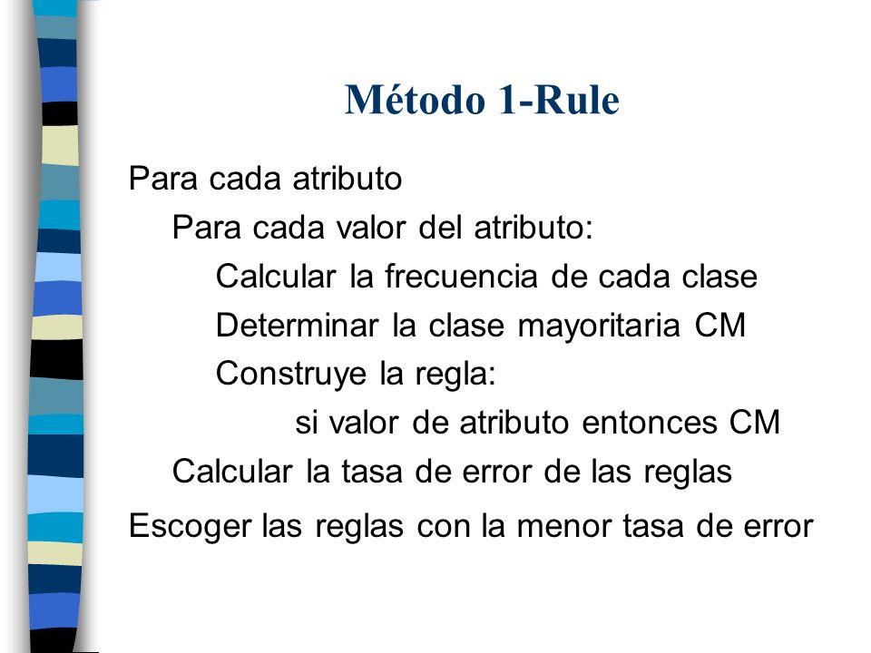 Método 1-Rule Para cada atributo Para cada valor del atributo: Calcular la frecuencia de cada clase Determinar la clase mayoritaria CM Construye la re