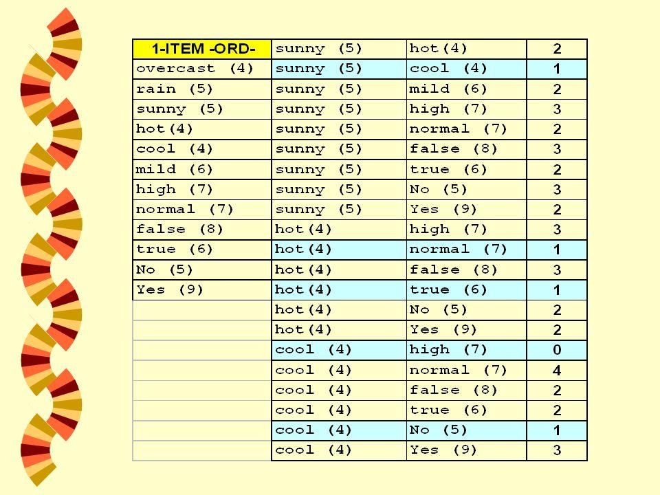 Reglas de los 3-Itemsets w (A, B, C) 1.Si A, B C 2.