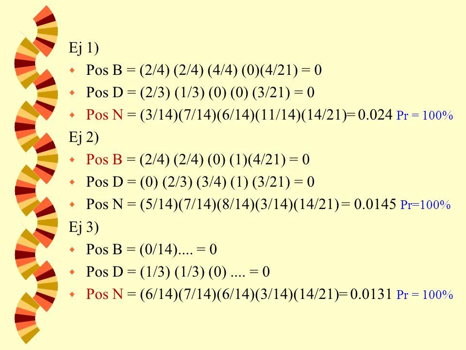 Ej 1) w Pos B = (2/4) (2/4) (4/4) (0)(4/21) = 0 w Pos D = (2/3) (1/3) (0) (0) (3/21) = 0 w Pos N = (3/14)(7/14)(6/14)(11/14)(14/21)= 0.024 Pr = 100% Ej 2) w Pos B = (2/4) (2/4) (0) (1)(4/21) = 0 w Pos D = (0) (2/3) (3/4) (1) (3/21) = 0 w Pos N = (5/14)(7/14)(8/14)(3/14)(14/21) = 0.0145 Pr=100% Ej 3) w Pos B = (0/14)....
