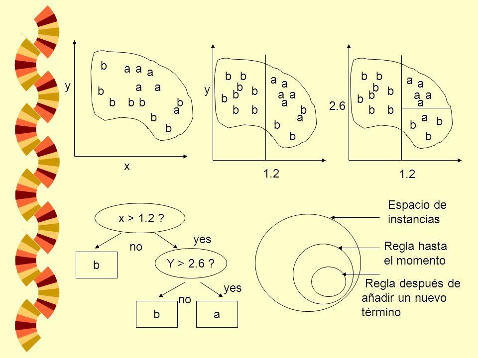 b a a a a aa b bb b bb b x y b a a a a a a b bb b b b b b b b y 1.2 b a a a a a a b bb b b b b b b b 2.6 1.2 x > 1.2 ? b Y > 2.6 ? ba no yes Espacio d