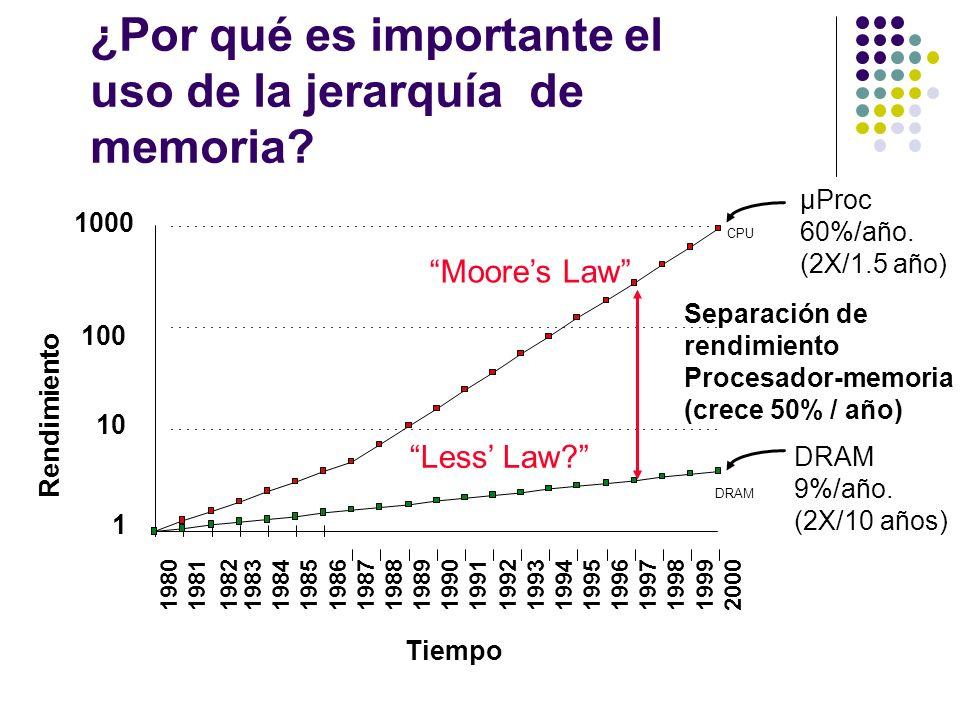 µProc 60%/año. (2X/1.5 año) DRAM 9%/año. (2X/10 años) 1 10 100 1000 19801981198319841985198619871988198919901991199219931994199519961997199819992000 D