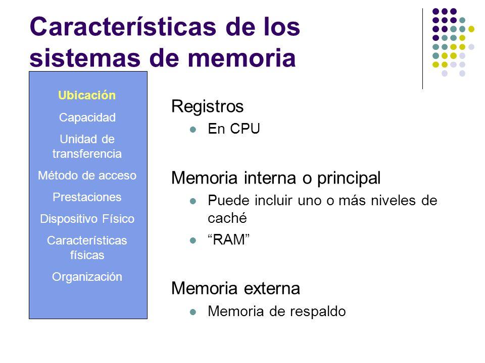 Características de los sistemas de memoria Ubicación Capacidad Unidad de transferencia Método de acceso Prestaciones Dispositivo Físico Característica
