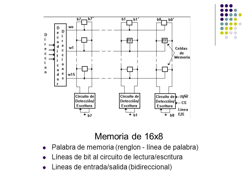 Memoria de 16x8 Palabra de memoria (renglon - línea de palabra) Líneas de bit al circuito de lectura/escritura Lineas de entrada/salida (bidireccional