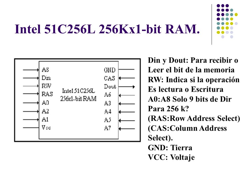 Intel 51C256L 256Kx1-bit RAM. Din y Dout: Para recibir o Leer el bit de la memoria RW: Indica si la operación Es lectura o Escritura A0:A8 Solo 9 bits