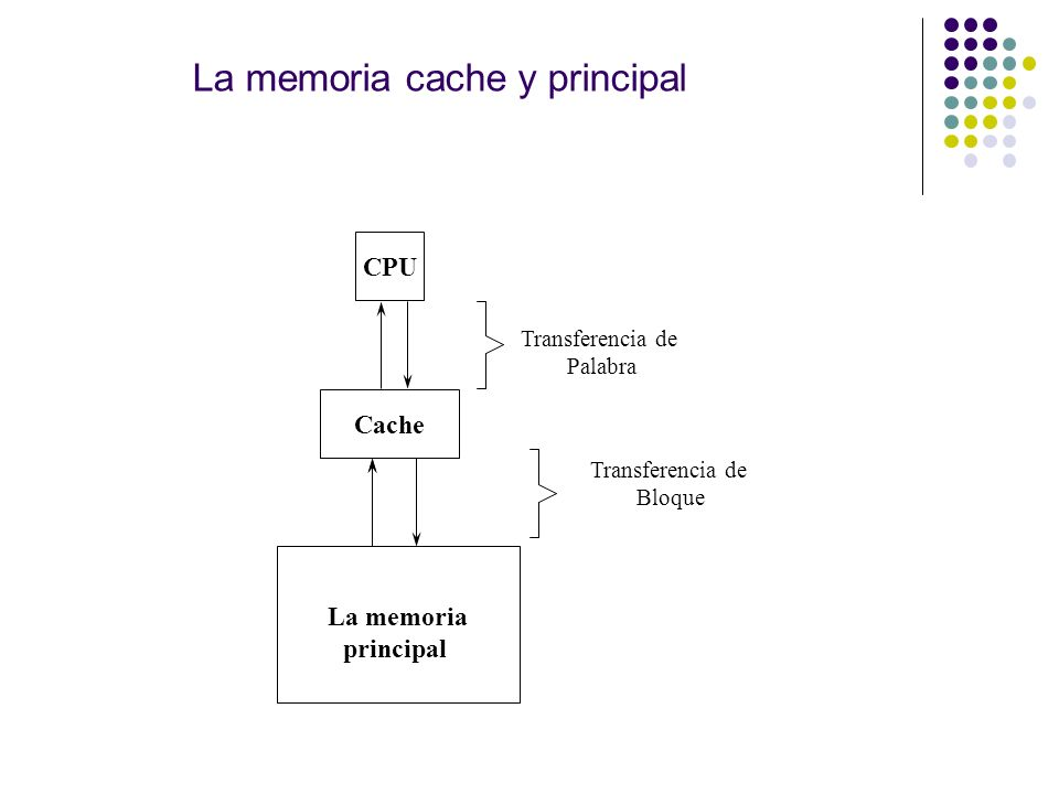 La memoria cache y principal CPU Cache La memoria principal Transferencia de Palabra Transferencia de Bloque