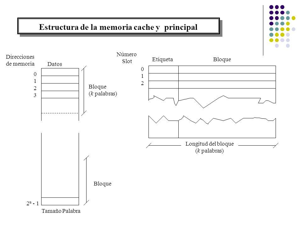 Estructura de la memoria cache y principal 01230123 Tamaño Palabra Bloque Datos Direcciones de memoria 2 n - 1 Bloque (k palabras) Número Slot 012012