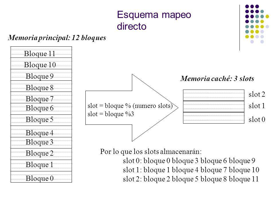 Esquema mapeo directo Bloque 0 Bloque 1 Bloque 2 Bloque 3 Bloque 4 Bloque 6 Bloque 5 Bloque 7 Bloque 8 Bloque 9 Bloque 11 Bloque 10 Memoria principal: