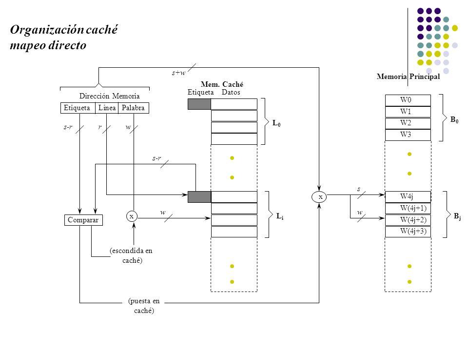 EtiquetaLíneaPalabra Comparar x Etiqueta Datos Mem. Caché Memoria Principal x Dirección Memoria s+w (escondida en caché) (puesta en caché) s-rrw w L0L