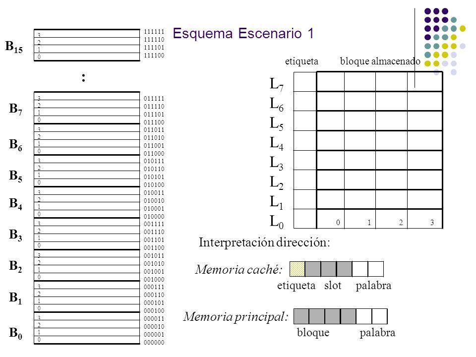 Esquema Escenario 1 B0B0 : B4B4 B2B2 B1B1 B3B3 B7B7 B6B6 B5B5 B 15 L7L7 L6L6 L5L5 L4L4 L3L3 L2L2 L1L1 L0L0 etiquetabloque almacenado 0123 000011 00001