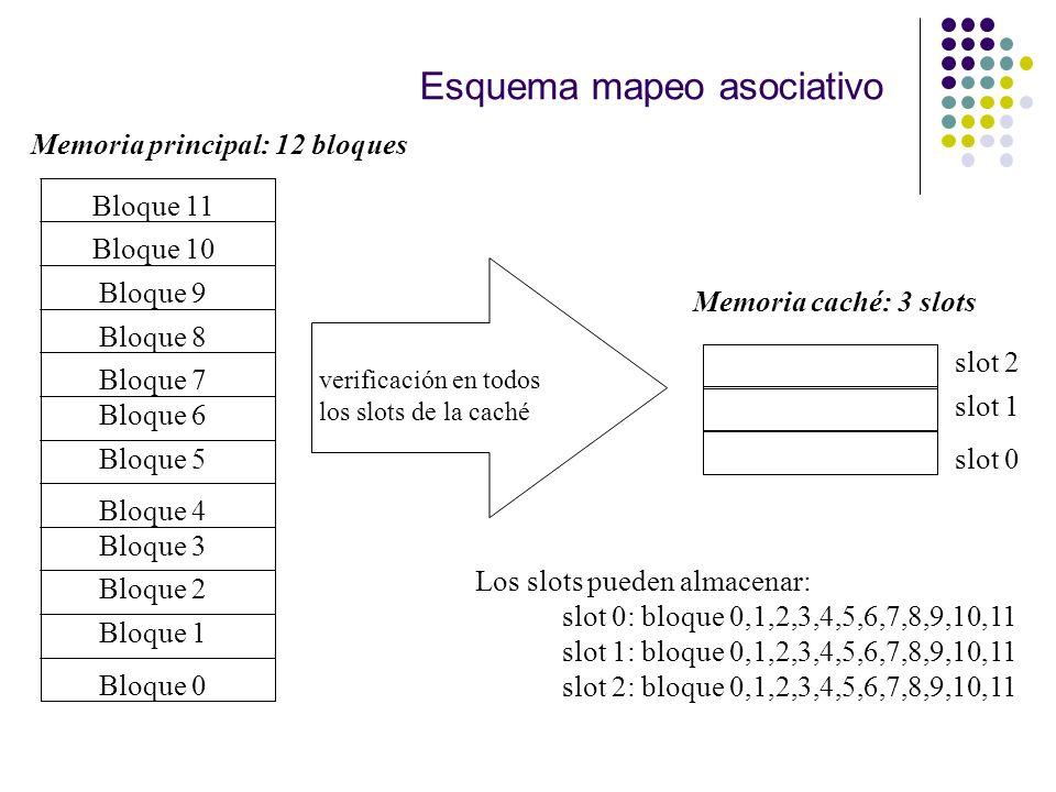 Esquema mapeo asociativo Bloque 0 Bloque 1 Bloque 2 Bloque 3 Bloque 4 Bloque 6 Bloque 5 Bloque 7 Bloque 8 Bloque 9 Bloque 11 Bloque 10 Memoria princip