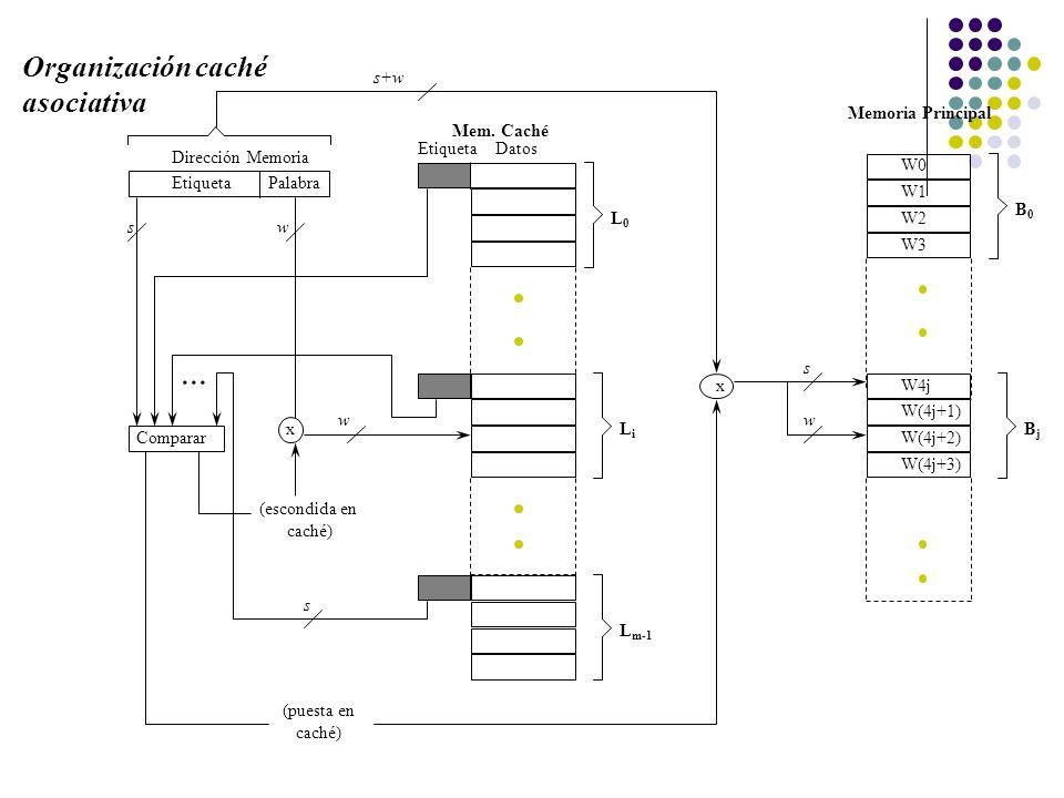 EtiquetaPalabra Comparar x Etiqueta Datos Mem. Caché Memoria Principal x Dirección Memoria s+w (escondida en caché) (puesta en caché) sw s w L0L0 LiLi