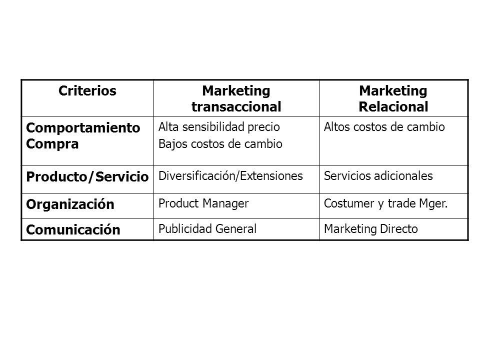 CriteriosMarketing transaccional Marketing Relacional Comportamiento Compra Alta sensibilidad precio Bajos costos de cambio Altos costos de cambio Pro