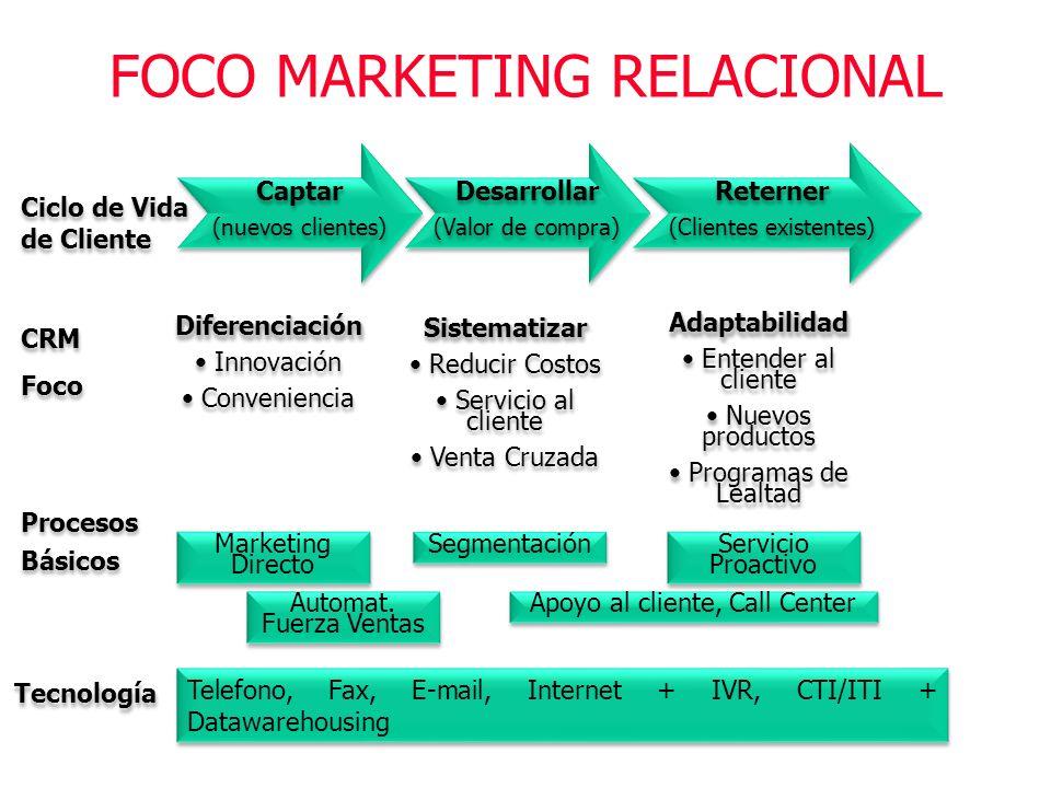 FOCO MARKETING RELACIONAL Ciclo de Vida de Cliente Captar (nuevos clientes) Captar (nuevos clientes) Desarrollar (Valor de compra) Desarrollar (Valor