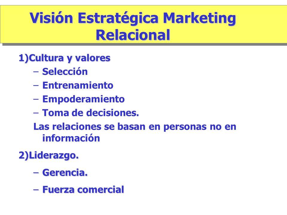 1)Cultura y valores –Selección –Entrenamiento –Empoderamiento –Toma de decisiones. Las relaciones se basan en personas no en información2)Liderazgo. –