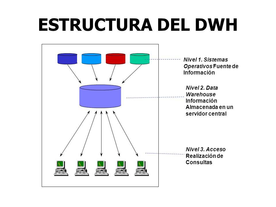 ESTRUCTURA DEL DWH Nivel 1. Sistemas Operativos Fuente de Información Nivel 2. Data Warehouse Información Almacenada en un servidor central Nivel 3. A
