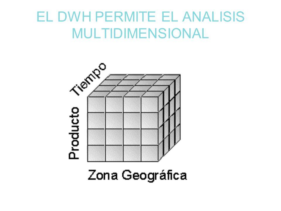 EL DWH PERMITE EL ANALISIS MULTIDIMENSIONAL