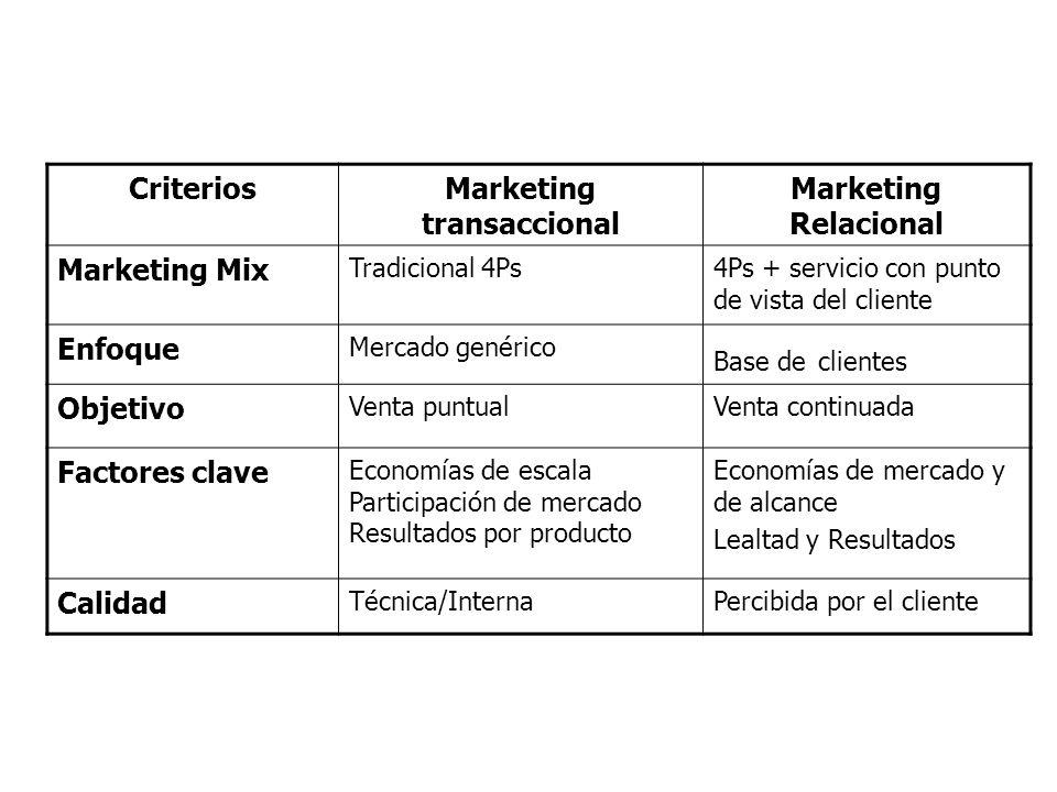 CriteriosMarketing transaccional Marketing Relacional Marketing Mix Tradicional 4Ps4Ps + servicio con punto de vista del cliente Enfoque Mercado genér