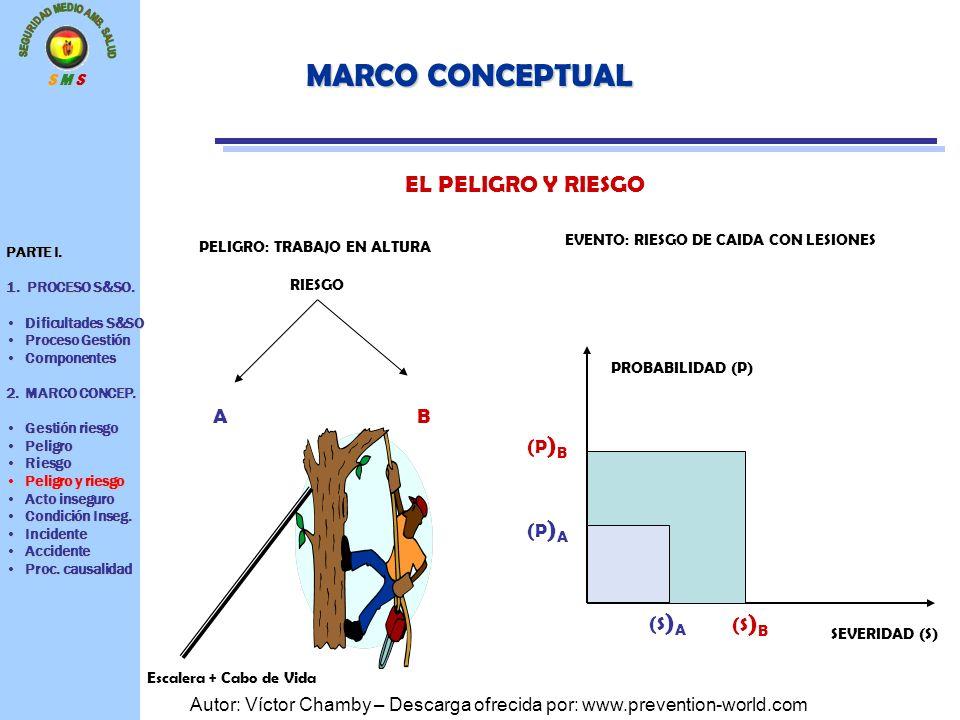 S M S Autor: Víctor Chamby – Descarga ofrecida por: www.prevention-world.com MARCO CONCEPTUAL EL PELIGRO Y RIESGO PROBABILIDAD (P) SEVERIDAD (S) AB EV