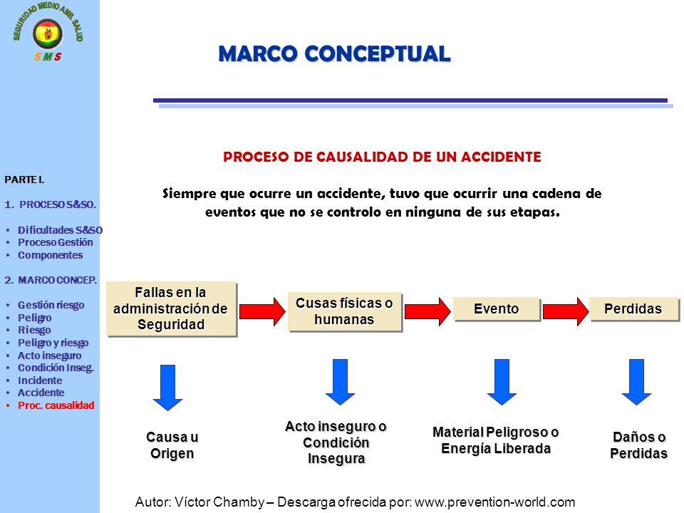 S M S Autor: Víctor Chamby – Descarga ofrecida por: www.prevention-world.com MARCO CONCEPTUAL PROCESO DE CAUSALIDAD DE UN ACCIDENTE Siempre que ocurre