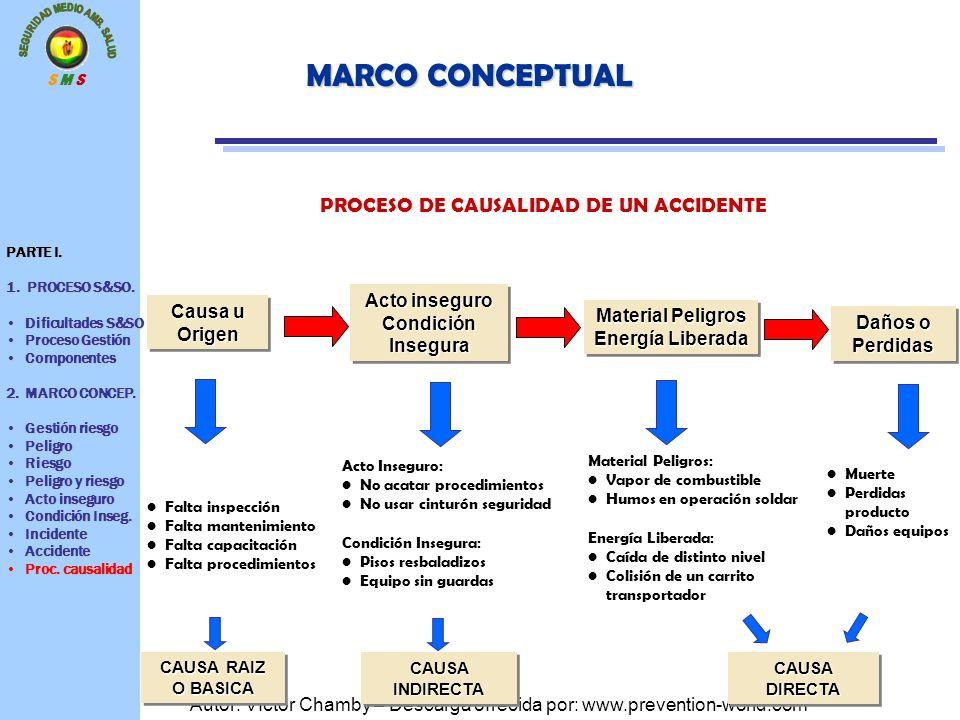 S M S Autor: Víctor Chamby – Descarga ofrecida por: www.prevention-world.com MARCO CONCEPTUAL PROCESO DE CAUSALIDAD DE UN ACCIDENTE PARTE I. 1. PROCES