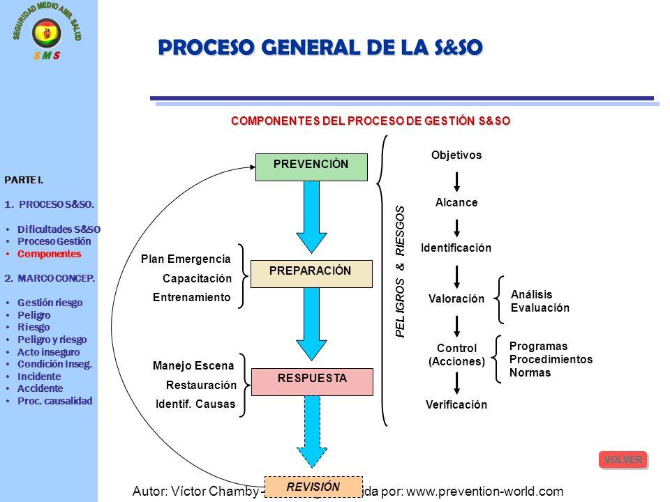 S M S Autor: Víctor Chamby – Descarga ofrecida por: www.prevention-world.com PROCESO GENERAL DE LA S&SO PREVENCIÒN PREPARACIÓN RESPUESTA REVISIÓN Obje