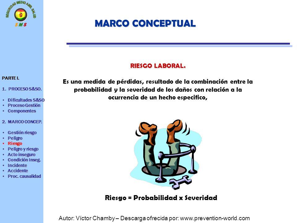 S M S Autor: Víctor Chamby – Descarga ofrecida por: www.prevention-world.com MARCO CONCEPTUAL RIESGO LABORAL. Es una medida de pérdidas, resultado de