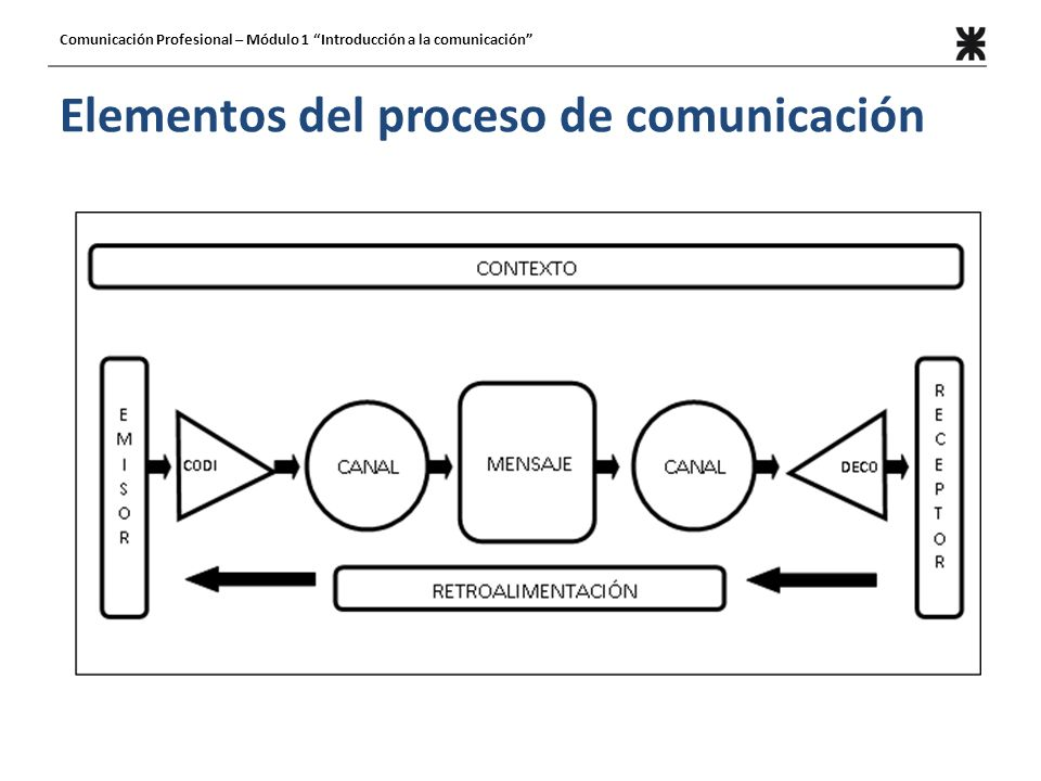 Elementos del proceso de comunicación Comunicación Profesional – Módulo 1 Introducción a la comunicación