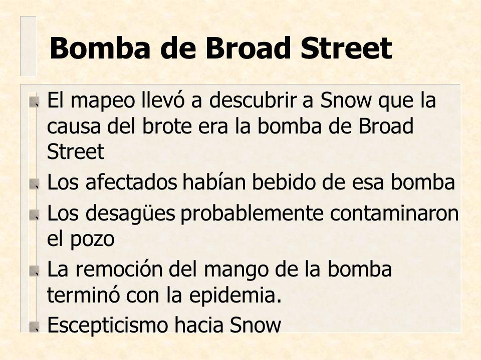 El mapeo llevó a descubrir a Snow que la causa del brote era la bomba de Broad Street Los afectados habían bebido de esa bomba Los desagües probableme