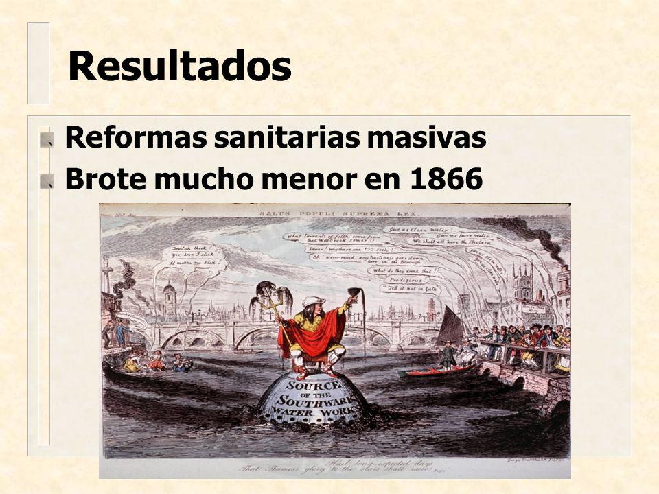 Reformas sanitarias masivas Brote mucho menor en 1866 Resultados