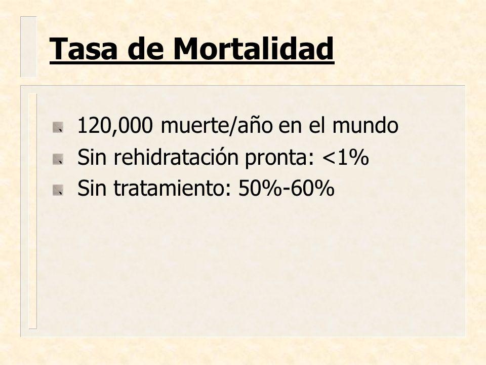 Tasa de Mortalidad 120,000 muerte/año en el mundo Sin rehidratación pronta: <1% Sin tratamiento: 50%-60%