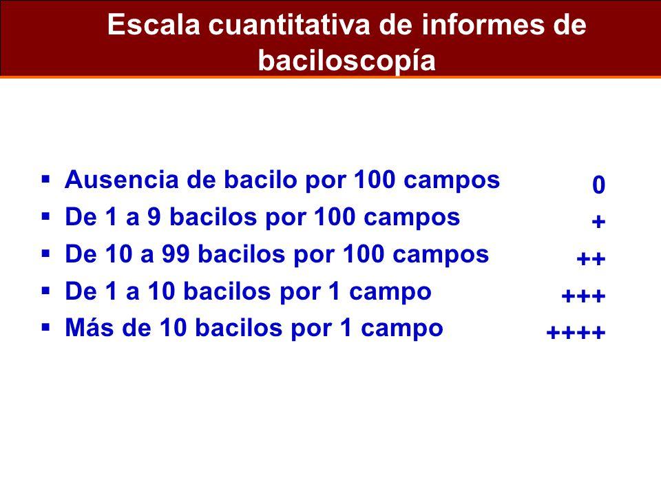 Escala cuantitativa de informes de baciloscopía Ausencia de bacilo por 100 campos De 1 a 9 bacilos por 100 campos De 10 a 99 bacilos por 100 campos De