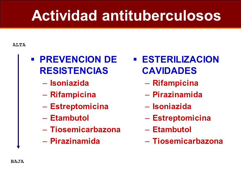 Actividad antituberculosos PREVENCION DE RESISTENCIAS –Isoniazida –Rifampicina –Estreptomicina –Etambutol –Tiosemicarbazona –Pirazinamida ESTERILIZACI