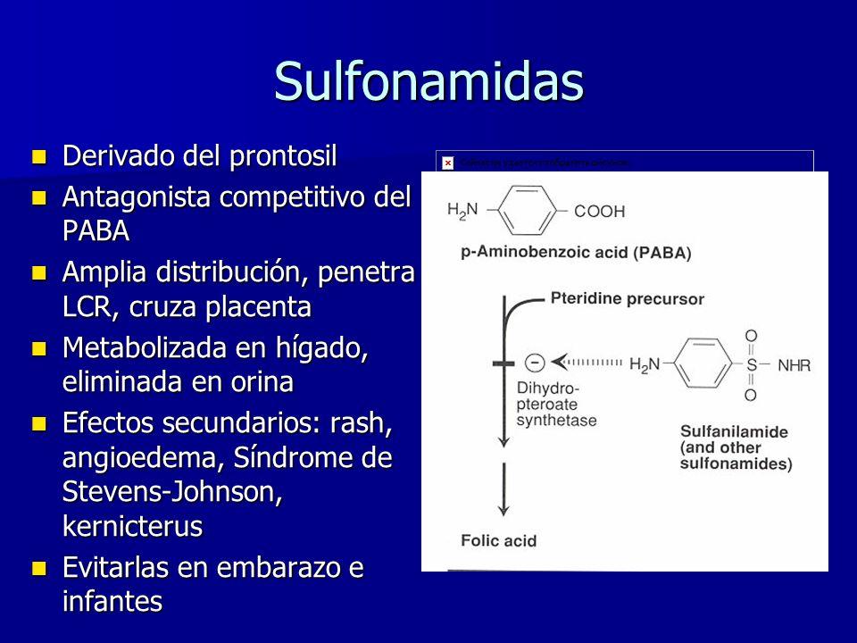 Sulfonamidas Derivado del prontosil Derivado del prontosil Antagonista competitivo del PABA Antagonista competitivo del PABA Amplia distribución, penetra LCR, cruza placenta Amplia distribución, penetra LCR, cruza placenta Metabolizada en hígado, eliminada en orina Metabolizada en hígado, eliminada en orina Efectos secundarios: rash, angioedema, Síndrome de Stevens-Johnson, kernicterus Efectos secundarios: rash, angioedema, Síndrome de Stevens-Johnson, kernicterus Evitarlas en embarazo e infantes Evitarlas en embarazo e infantes