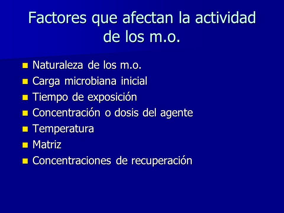 Factores que afectan la actividad de los m.o.Naturaleza de los m.o.