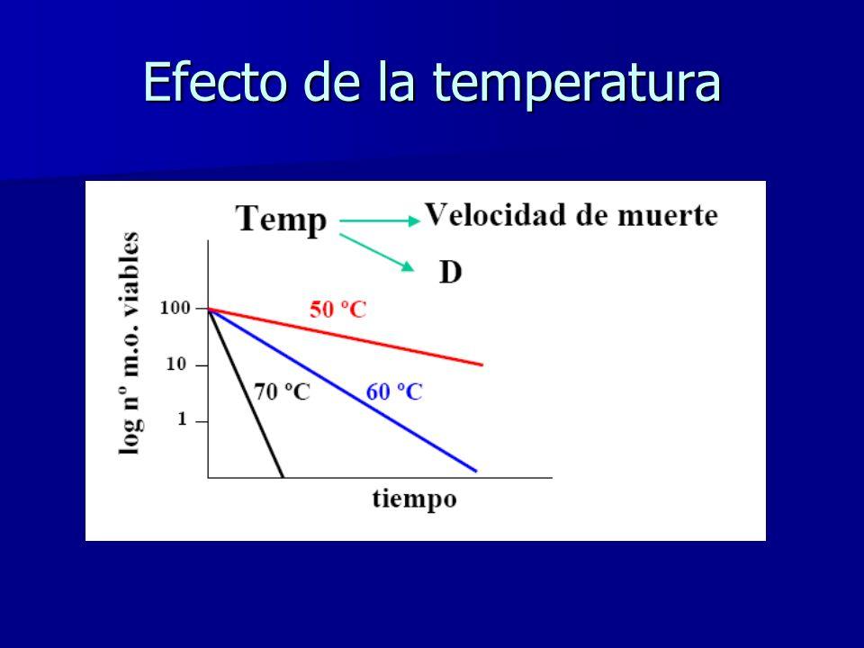 Agentes físicos Calor Calor –Esterilización –Desinfección Radiaciones Radiaciones –Esterilización –Desinfección Filtración Filtración –Esterilización –Desinfección
