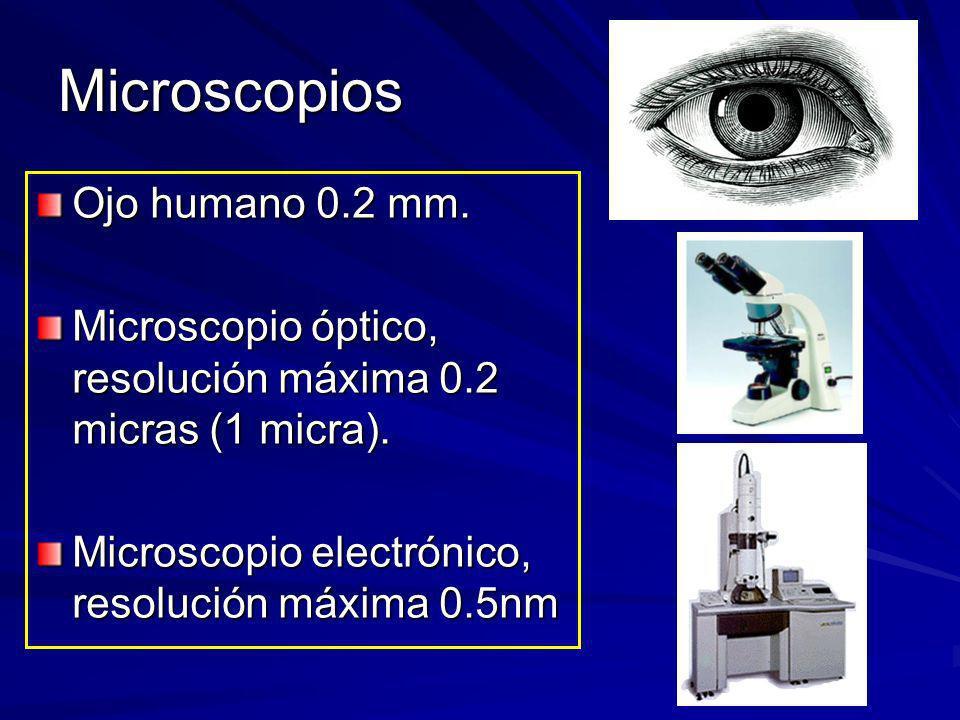 Microscopios Ojo humano 0.2 mm. Microscopio óptico, resolución máxima 0.2 micras (1 micra). Microscopio electrónico, resolución máxima 0.5nm