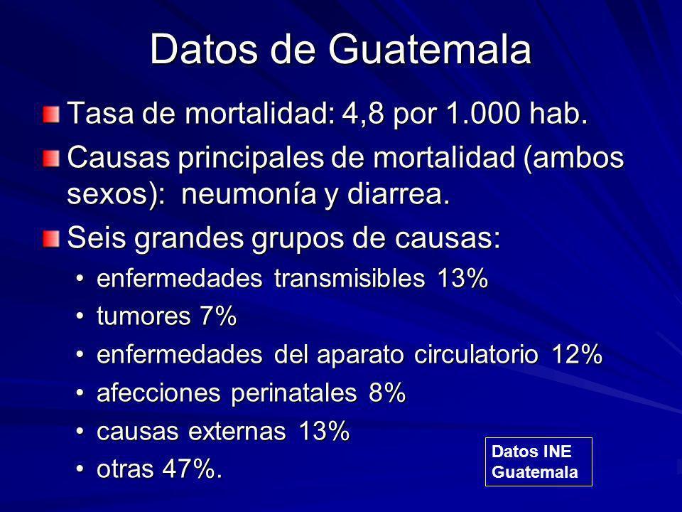 Datos de Guatemala Tasa de mortalidad: 4,8 por 1.000 hab. Causas principales de mortalidad (ambos sexos): neumonía y diarrea. Seis grandes grupos de c