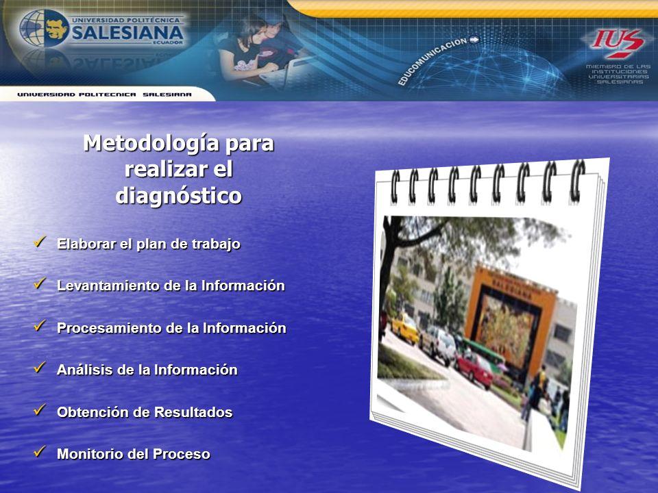 Metodología para realizar el diagnóstico Elaborar el plan de trabajo Elaborar el plan de trabajo Levantamiento de la Información Levantamiento de la Información Procesamiento de la Información Procesamiento de la Información Análisis de la Información Análisis de la Información Obtención de Resultados Obtención de Resultados Monitorio del Proceso Monitorio del Proceso