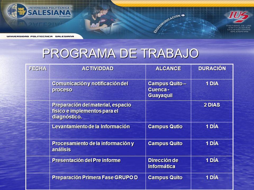 PROGRAMA DE TRABAJO FECHAACTIVIDDADALCANCEDURACIÓN Comunicación y notificación del proceso Campus Quito – Cuenca - Guayaquil 1 DIA Preparación del material, espacio físico e implementos para el diagnóstico.