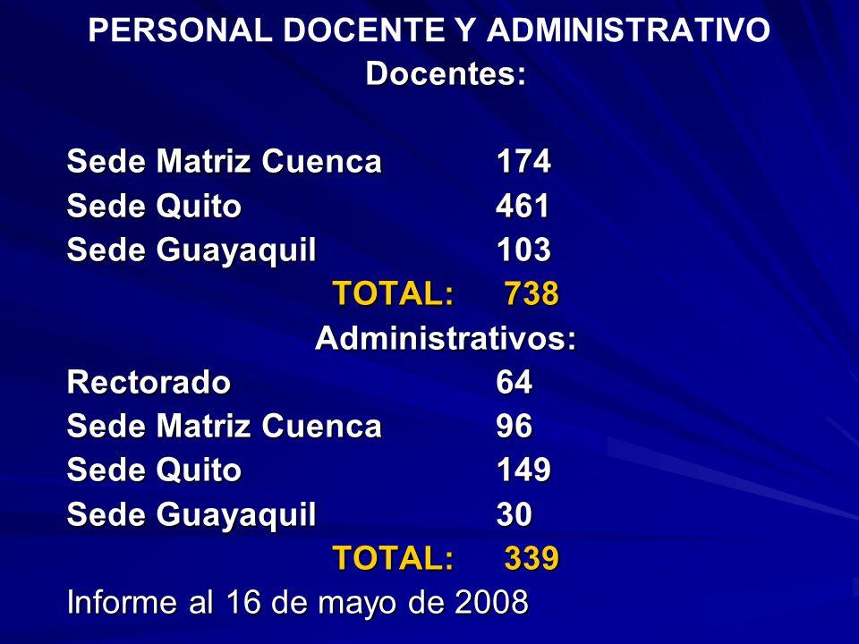PERSONAL DOCENTE Y ADMINISTRATIVODocentes: Sede Matriz Cuenca174 Sede Quito461 Sede Guayaquil103 TOTAL: 738 Administrativos: Rectorado64 Sede Matriz C