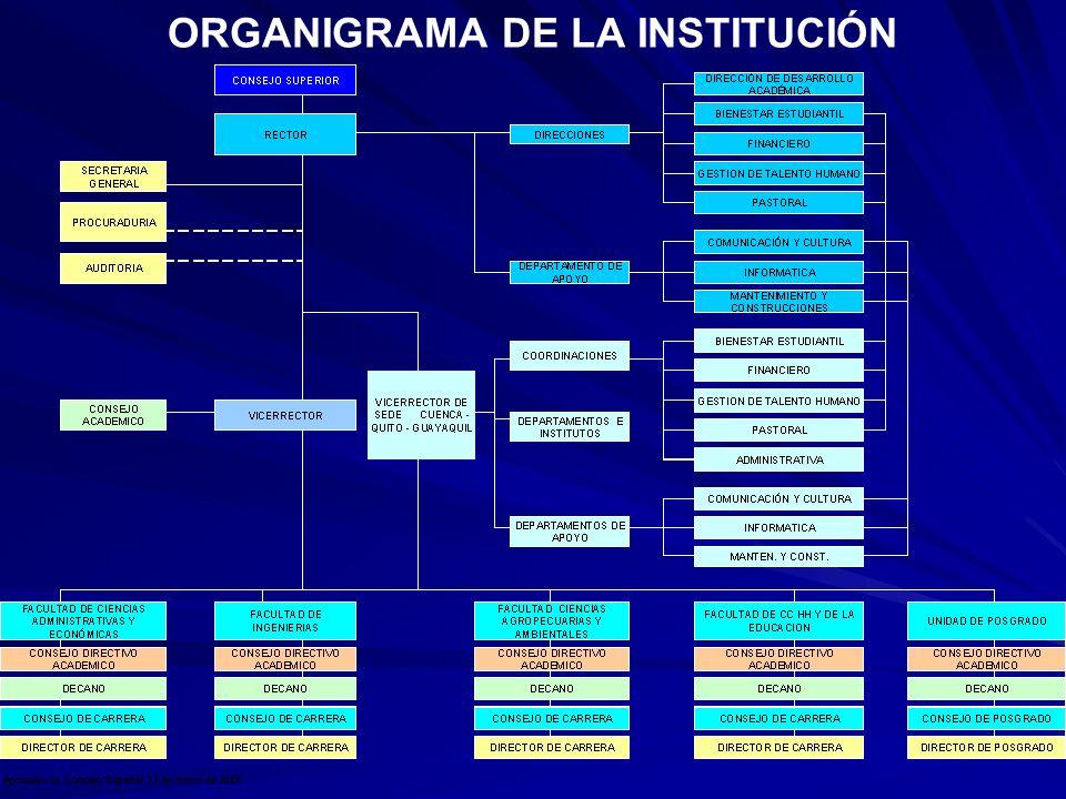 ORGANIGRAMA DE LA INSTITUCIÓN