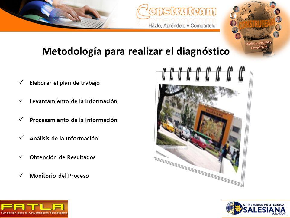 Metodología para realizar el diagnóstico Elaborar el plan de trabajo Levantamiento de la Información Procesamiento de la Información Análisis de la Información Obtención de Resultados Monitorio del Proceso