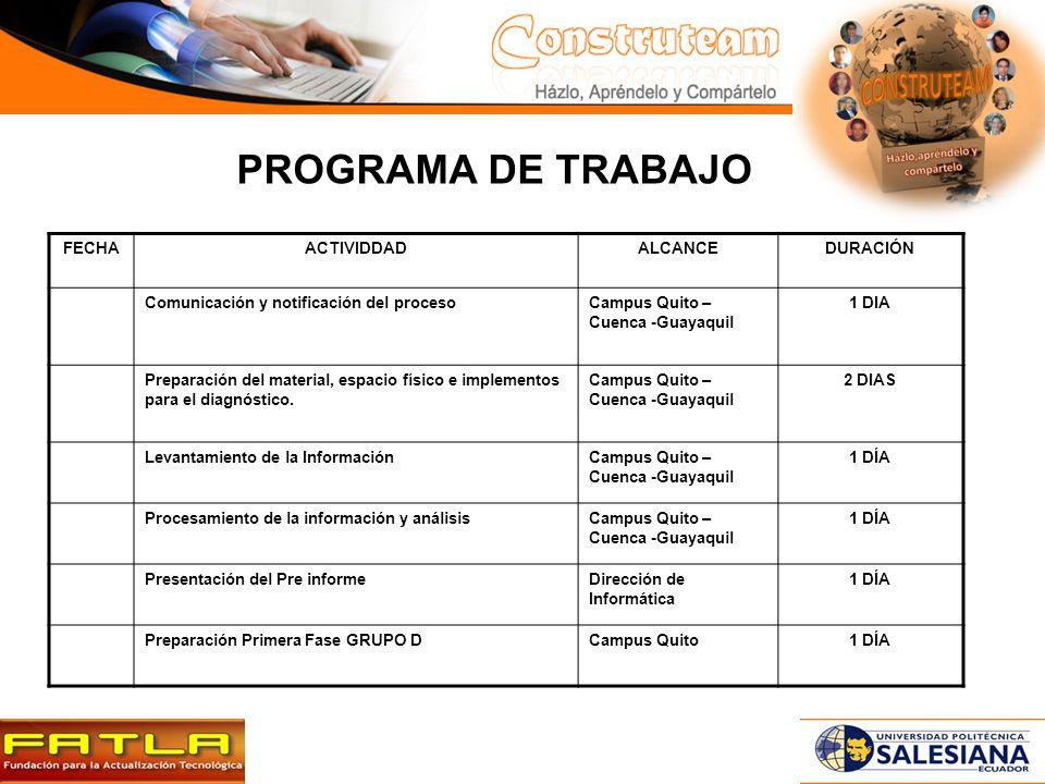 PROGRAMA DE TRABAJO FECHAACTIVIDDADALCANCEDURACIÓN Comunicación y notificación del procesoCampus Quito – Cuenca -Guayaquil 1 DIA Preparación del material, espacio físico e implementos para el diagnóstico.