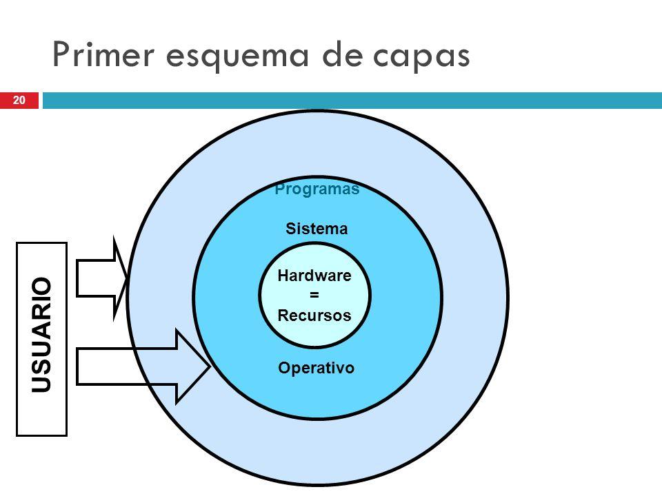 20 Programas Sistema Operativo Primer esquema de capas Hardware = Recursos USUARIO