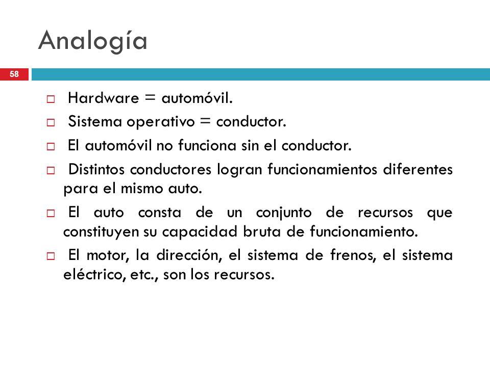 Analogía Hardware = automóvil. Sistema operativo = conductor. El automóvil no funciona sin el conductor. Distintos conductores logran funcionamientos