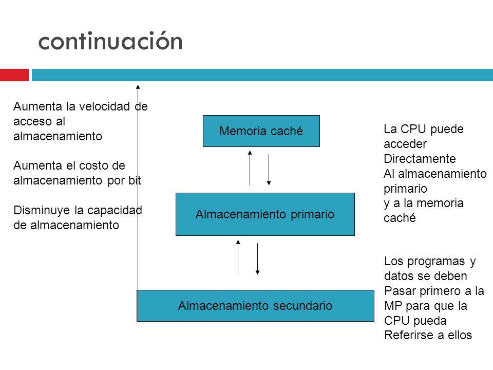 continuación Almacenamiento secundario Almacenamiento primario Memoria caché La CPU puede acceder Directamente Al almacenamiento primario y a la memor